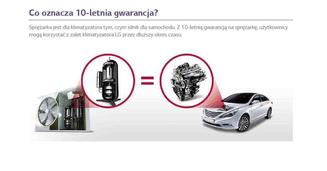 Co oznacza 10-letnia gwarancja? Sprężarka jest dla klimatyzatora tym, czym silnik dla samochodu. Z 10-letnią gwarancją na sprężarkę, użytkownicy mogą korzystać z zalet klimatyzatora LG przez dłuższy okres czasu.