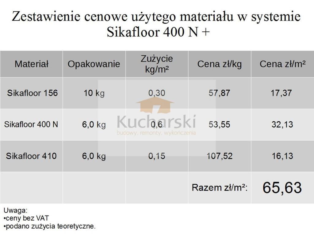 Sika koszt materiału na m2-001