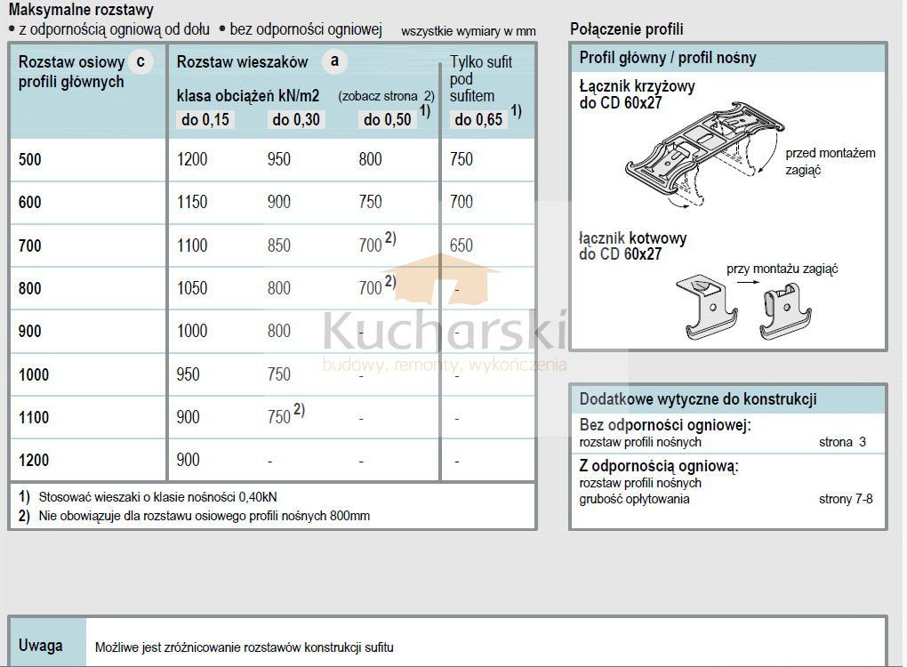 Sufit podwieszany - Kanuf - rozstawy- l 02