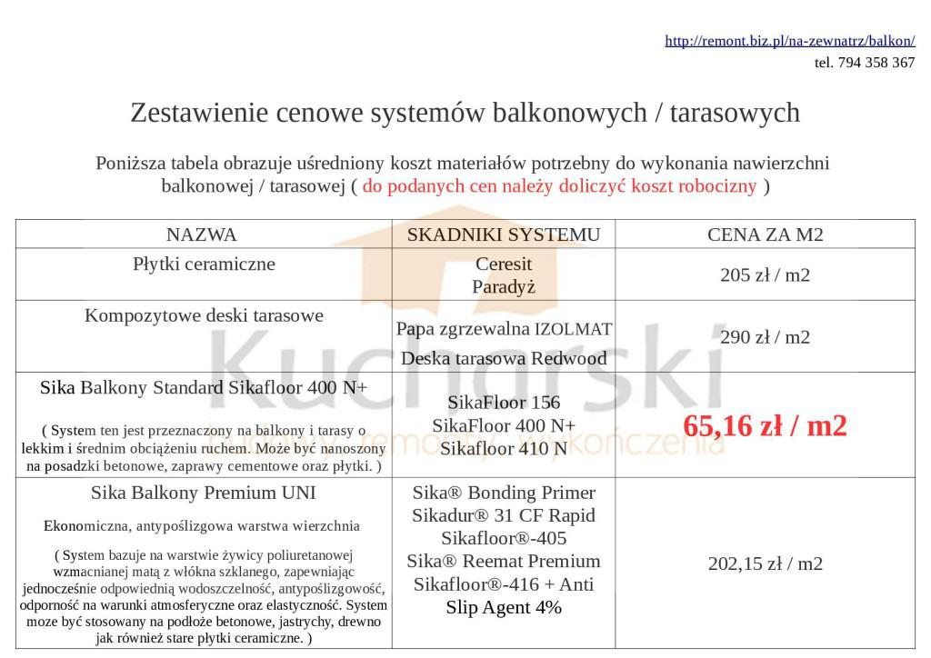 Porównanie cen naprawy balkonu i tarasu 01