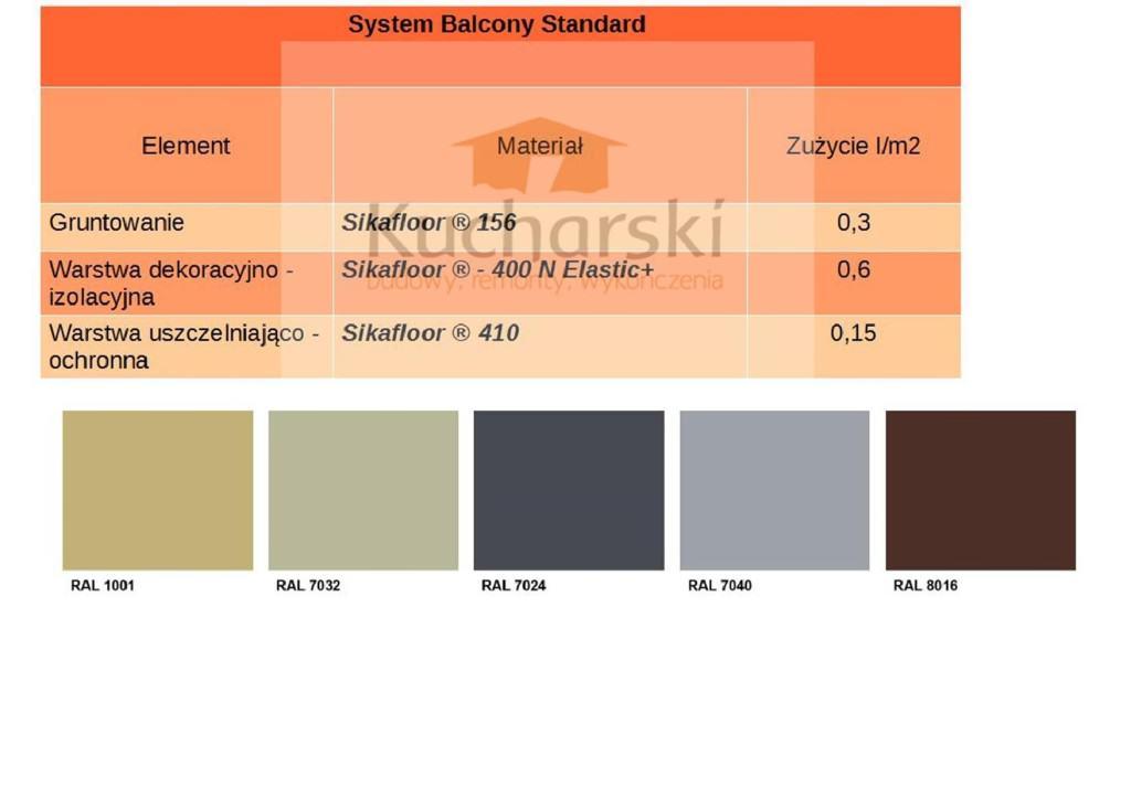 Porównanie cen naprawy balkonu i tarasu 09