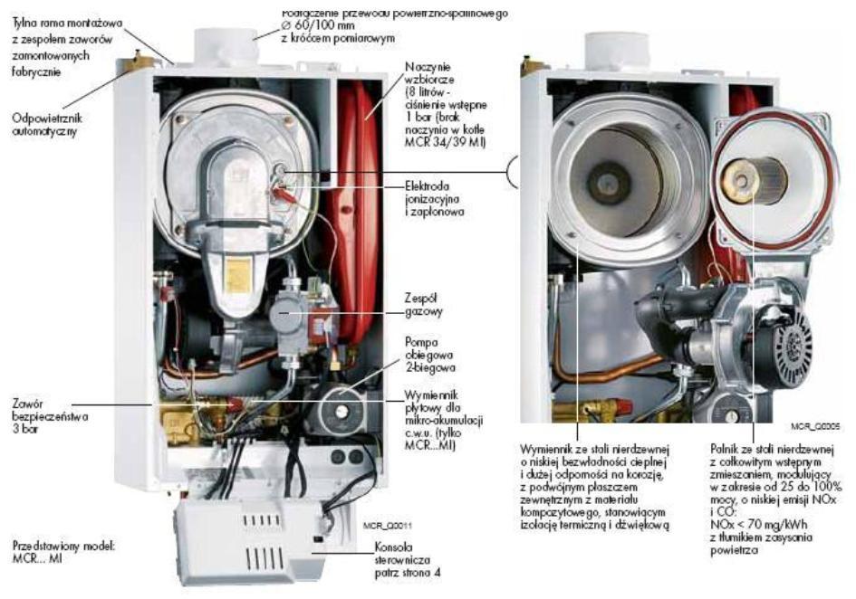 Budowa typowego kotła gazowego
