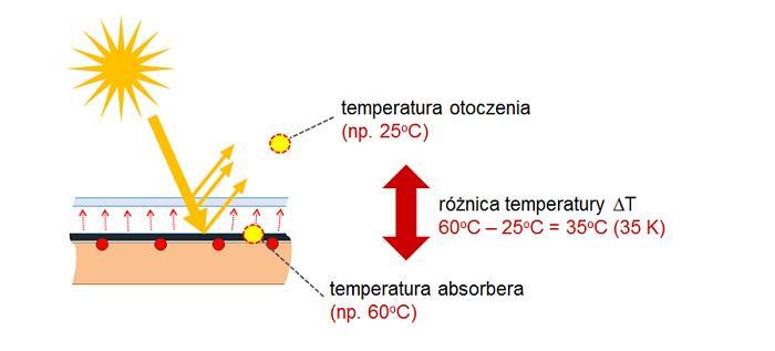 Sprawność działania kolektorów słonecznych