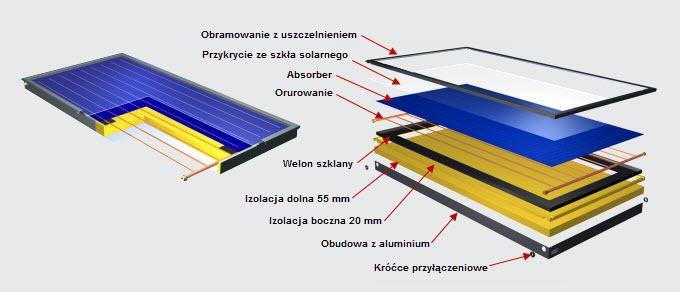 Jak zbudowany jest kolektor słoneczny ?