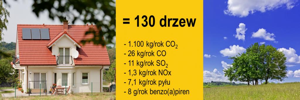 efekt ekologiczny dla instalacji solarnej