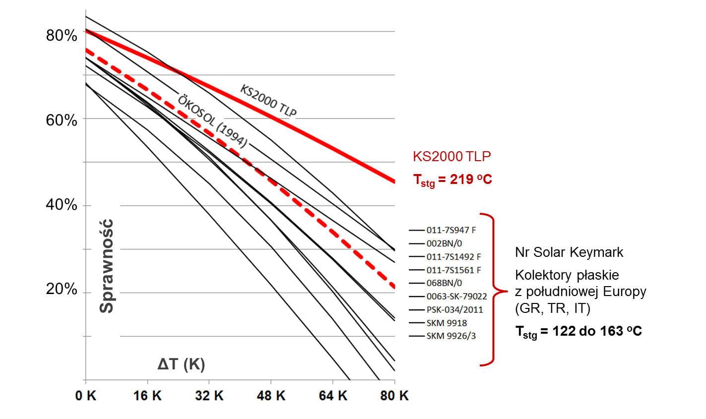 wykres sprawnosci kolektora