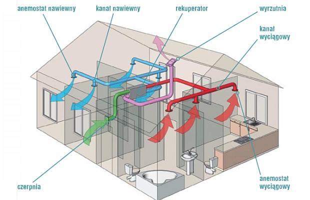 Wentylacja grawitacyjna to za mało – jak zadbać o jakość powietrza w domu ?