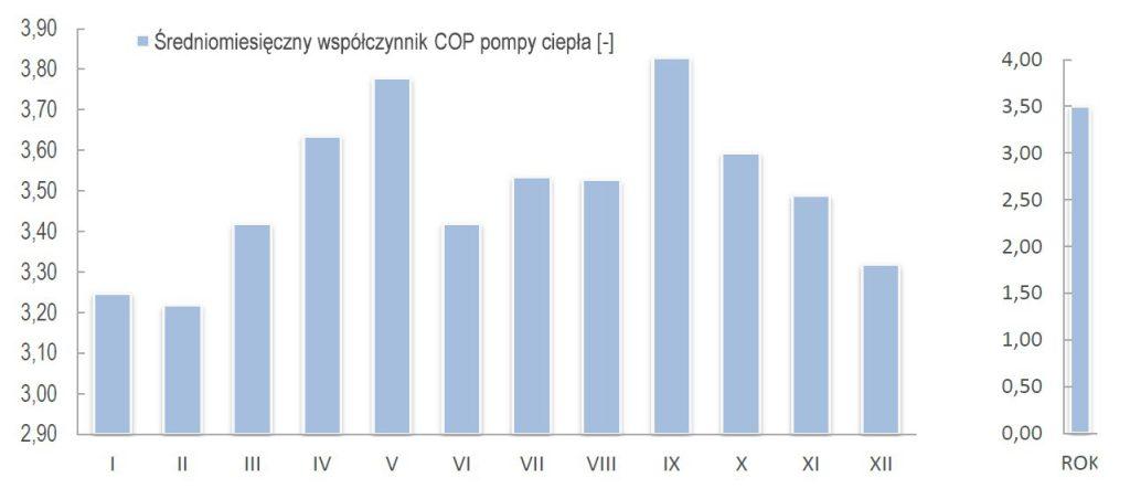 Średnio miesięczny współczynnik COP pompy ciepła [-]