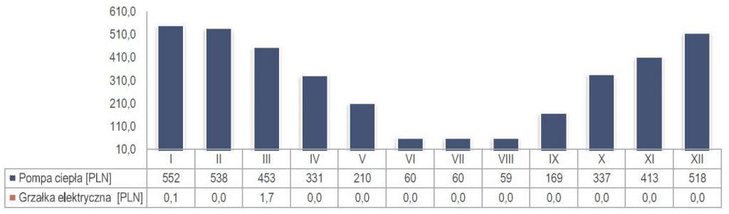 Koszty eksploatacyjne pracy pompy ciepła dla analizowanego obiektu wg miesięcy