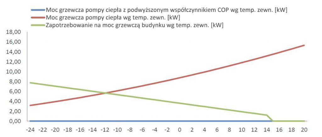 Moc grzewcza pompy ciepła z podwyższonym współczynnikiem COP wg temp. zewn. [kW]