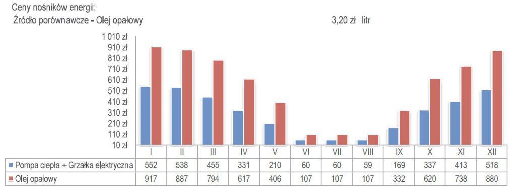Porównanie rocznych oraz miesiecznych kosztów eksploatycjnych sytemu grzewczego opartego na pompie ciepla do źródła porównawczego dla analizowanego obiektu