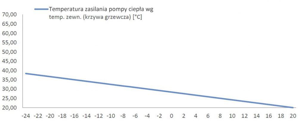 Temperatura zasilania pompy ciepła wg temp. zewn. (krzywa grzewcza) [°C]