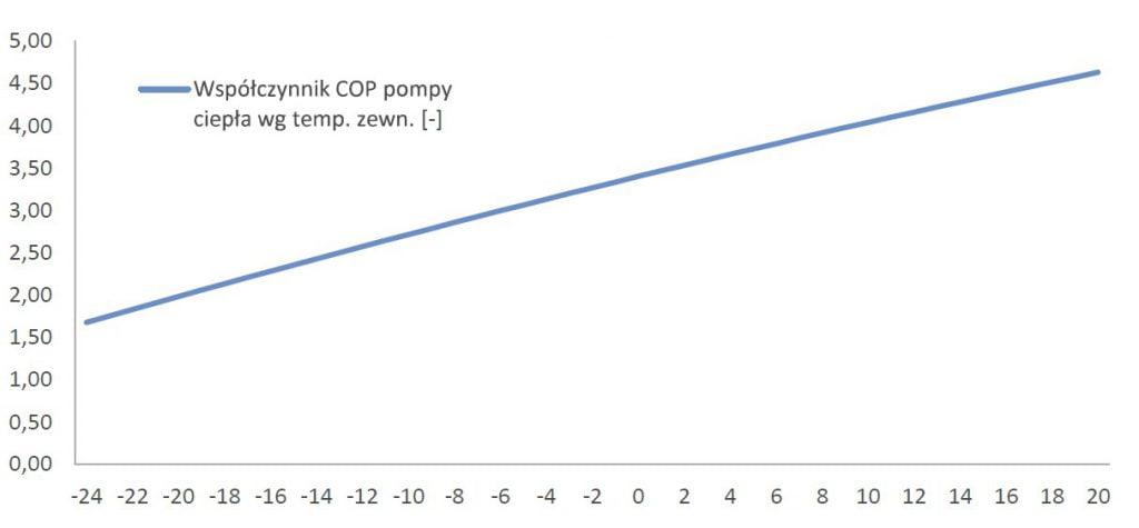 Współczynnik COP pompy ciepła wg temp. zewnętrrznej
