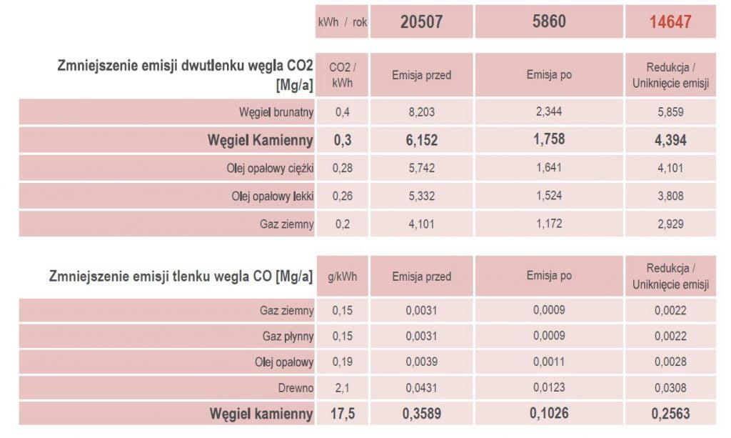 Zmniejszenie emisji dwutlenku węgla CO2
