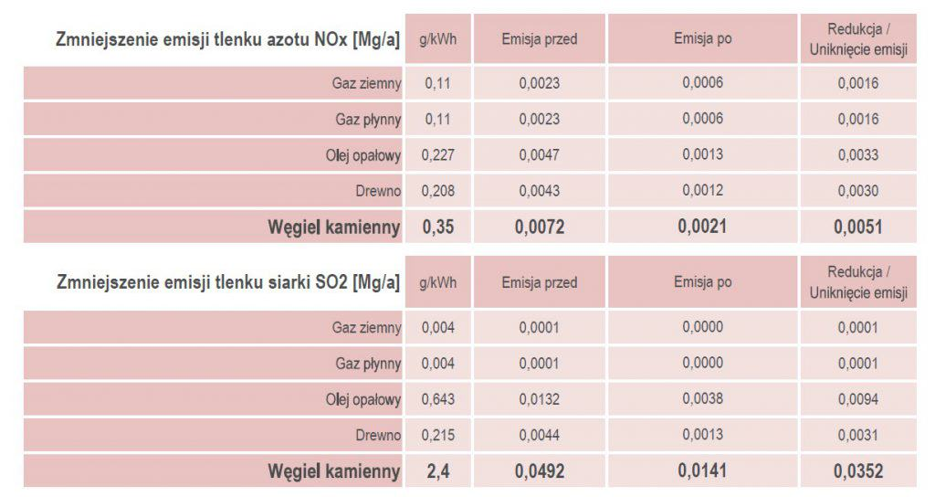 Zmniejszenie emisji tlenku azotu NOx [Mga]