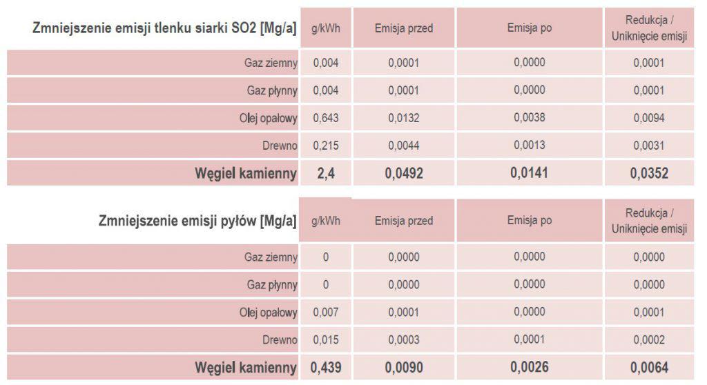 Zmniejszenie emisji tlenku siarki SO2 [Mga]