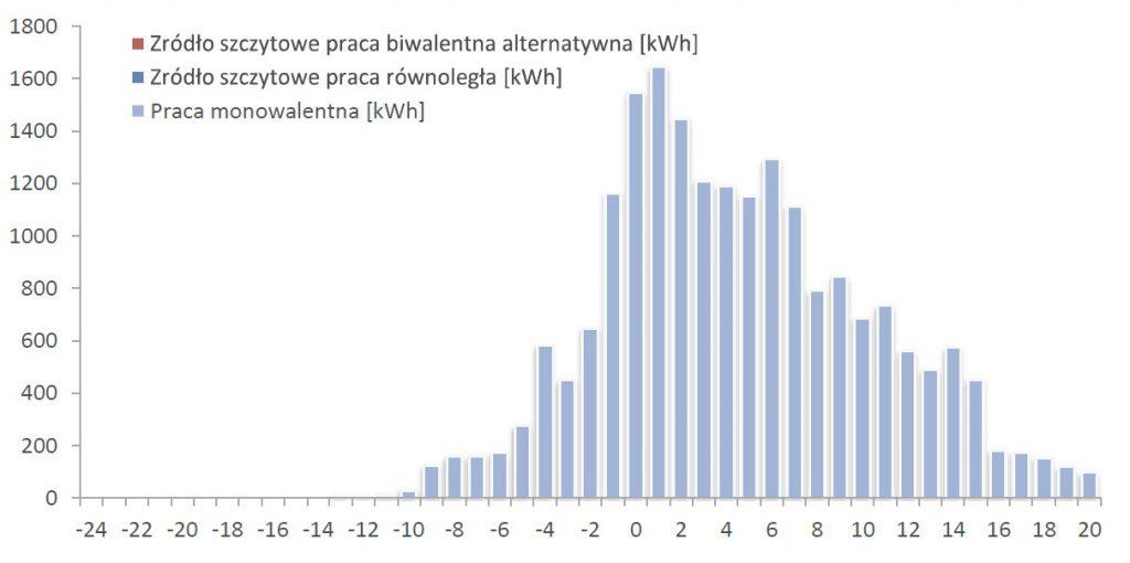 Zródło szczytowe praca biwalentna alternatywna [kWh]
