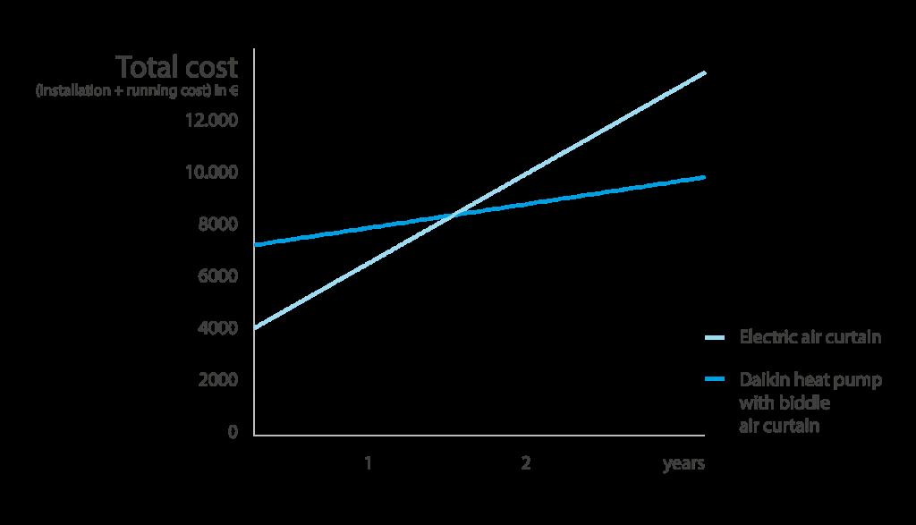 Porównanie kosztów eksploatacji kurtyn powietrznych