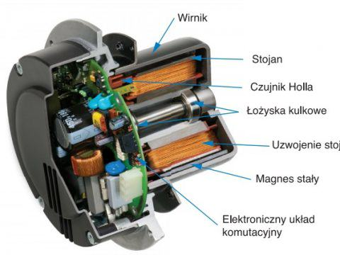 Silnik EC - budowa