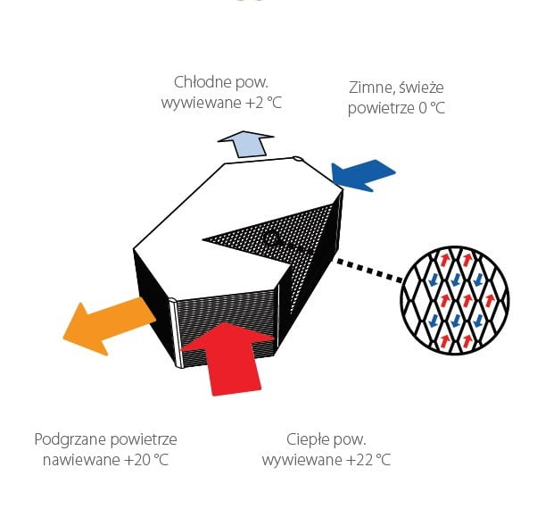 Zasada działania systemu odzysku ciepła