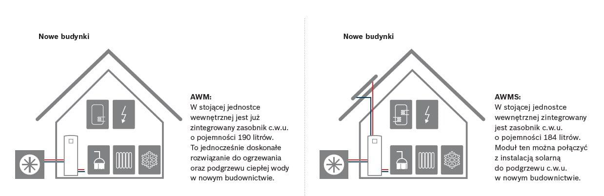 Junker Bosch Compress 7000i AW - instalacja 2