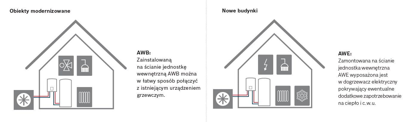 Junker Bosch Compress 7000i AW - instalacja