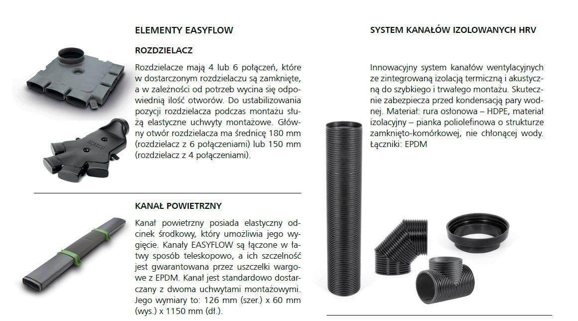 Elementy systemu EASYFLOW