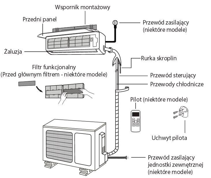Klimatyzacja schemat podłączenia wraz z wytycznymi