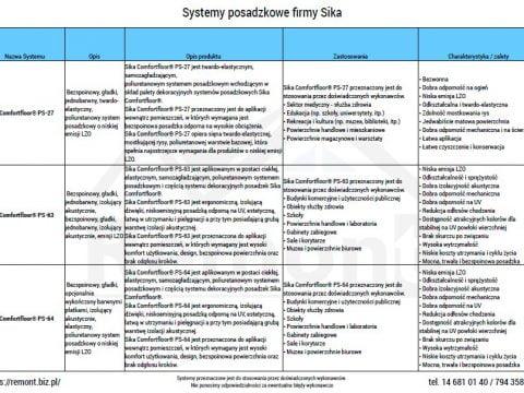 Systemy posadzkowe firmy Sika