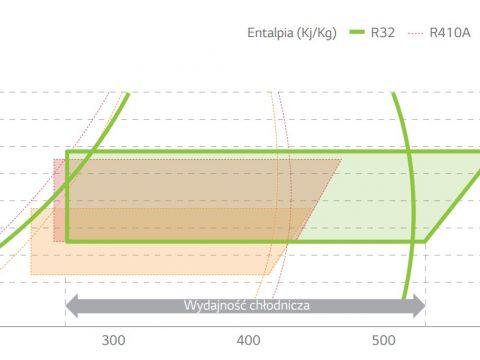 Porównanie - gaz R32 i R410A