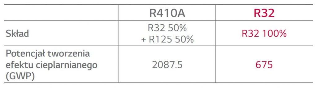 Porównanie składu gazu R410A i R32