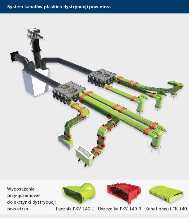 Junkers Bosch Vent 5000 C - system kanałów dystrybucji powietrza