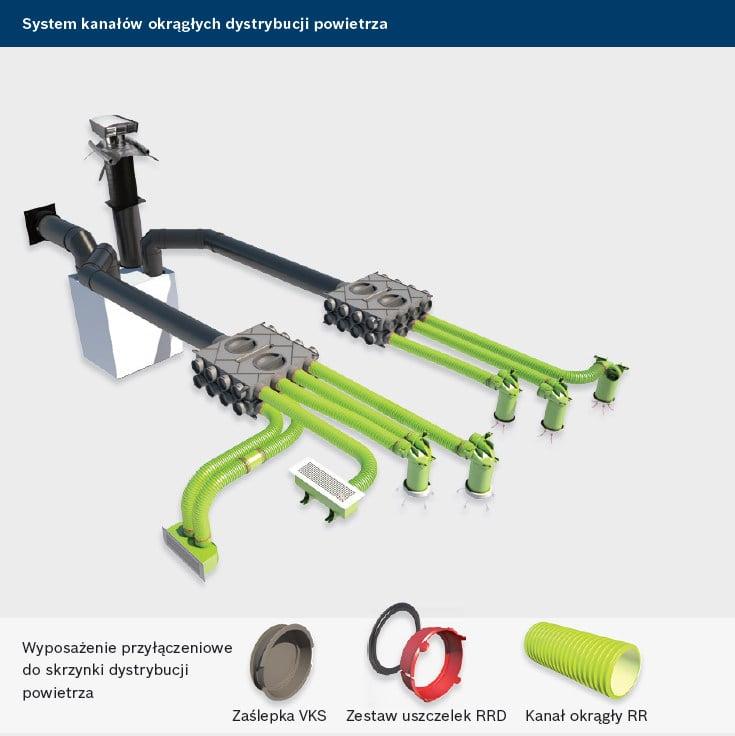 Junkers Bosch Vent 5000 C - system kanałów okrągłych dystrybucji powietrza