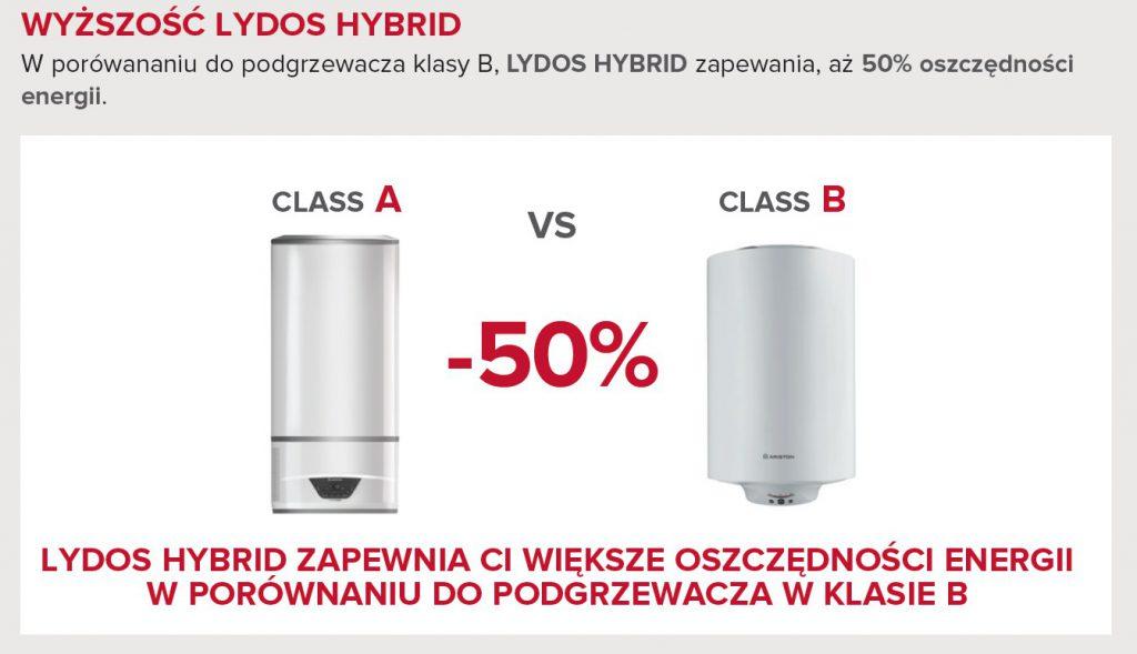 Oszczędność z Ariston Lydos Hybrid