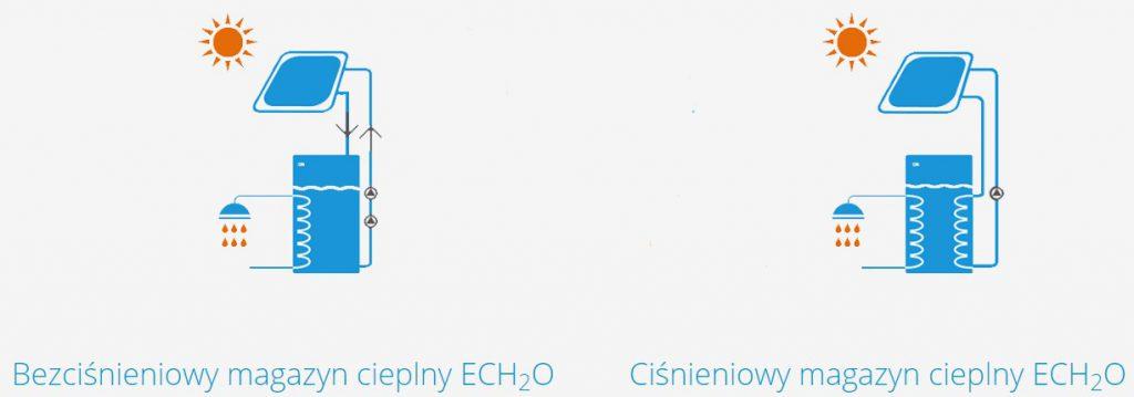Pozyskiwanie ciepłej wody użytkowej z Daikin Altherma