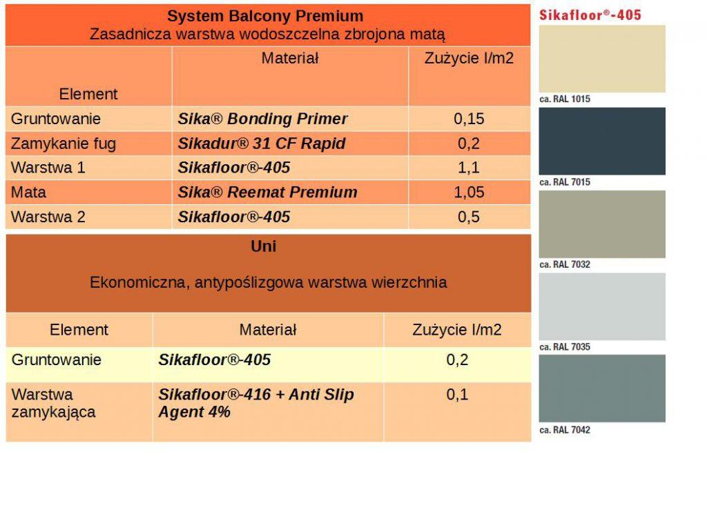 Sika Balcony Premium Hydroizolacja Na Balkon I Taras