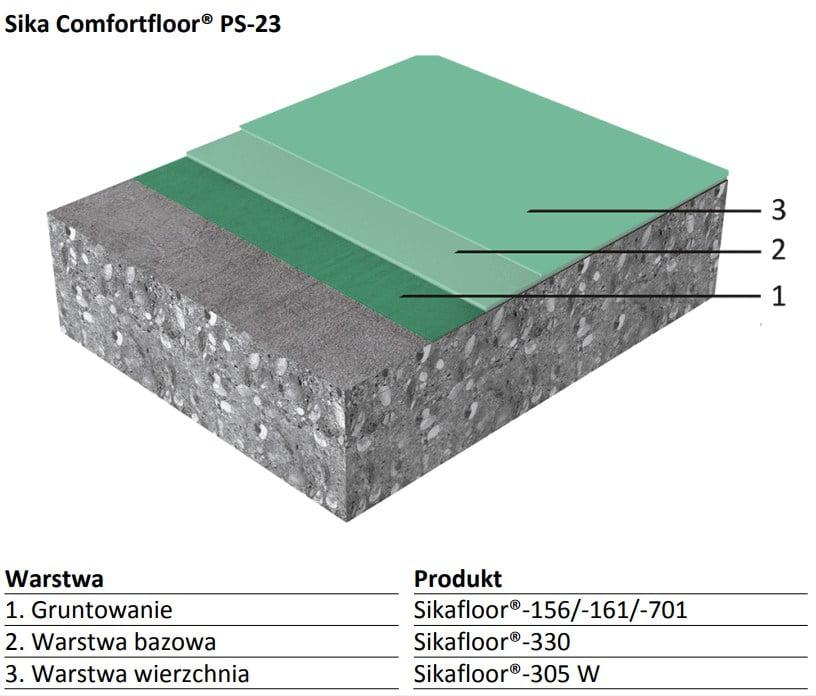 Sika Comfortfloor ® PS-23