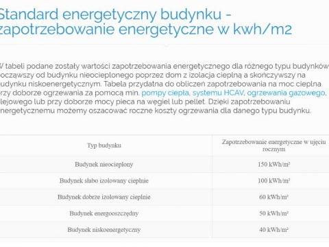 Standard energetyczny budynku - zapotrzebowanie energetyczne w kwh-m2