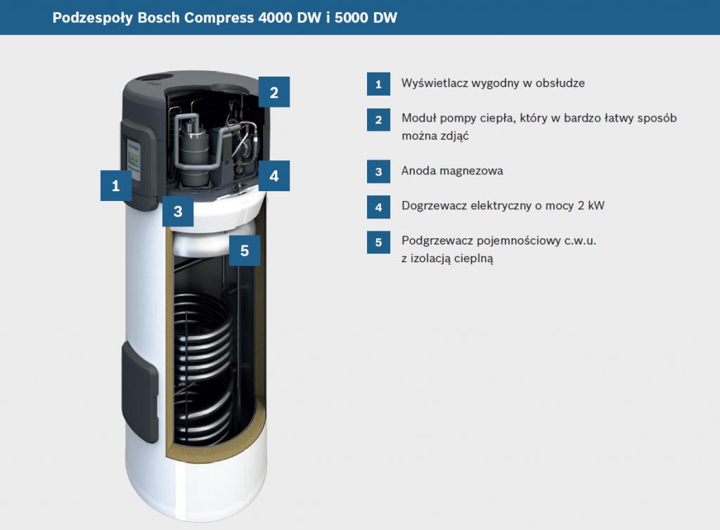 Podzespoły Bosch Compress 4000 DW i 5000 DW