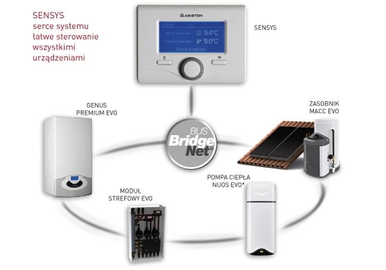 Sensys pozwala na kontrolę funkcjonowania każdego elementu systemu z najwyższą łatwością