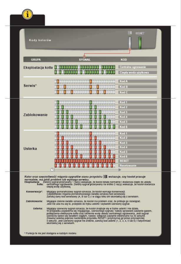 De-Dietrich-MCR3-PLUS-–-Kody-błędów-1A-NK