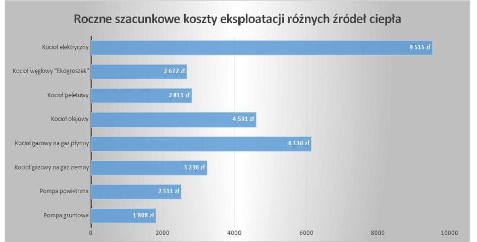 Ogromny Koszty ogrzewania domu - porównanie różnych rozwiązań grzewczych w TD72
