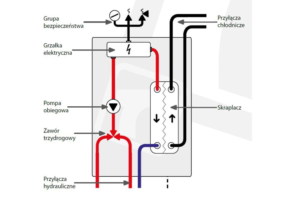 Schemat budowy modułu wewnętrznego