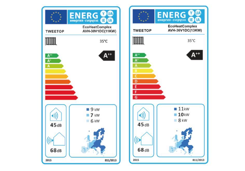 Tweetop EcoHeat Complex karta energetyczna -poz