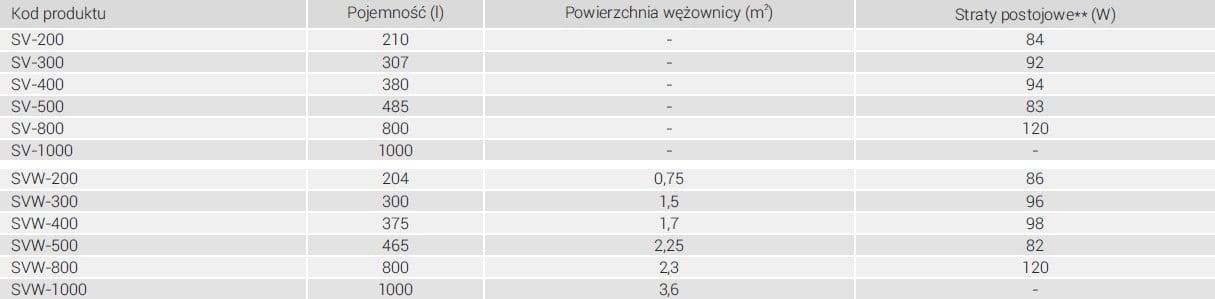 Dane techniczne SV - SVW - 2