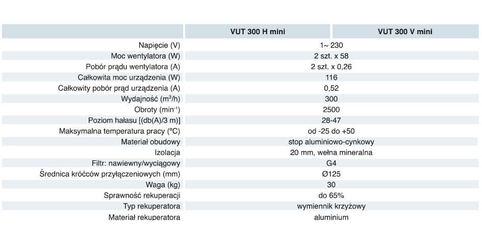 Dane techniczne VUT H-V MINI (DO 300 M3-H)