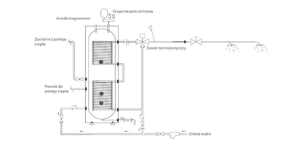 Przygotowanie c.w.u. za pomocą pompy ciepła ecoheta comlpex - 1