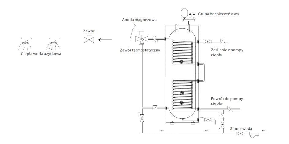 Przygotowanie c.w.u. za pomocą pompy ciepła ecoheta comlpex - 2