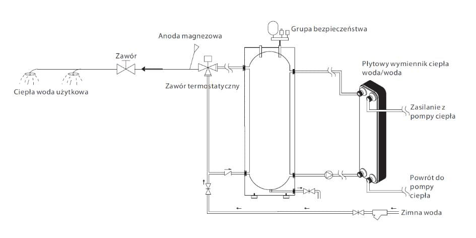 Przygotowanie c.w.u. za pomocą pompy ciepła ecoheta comlpex - 3
