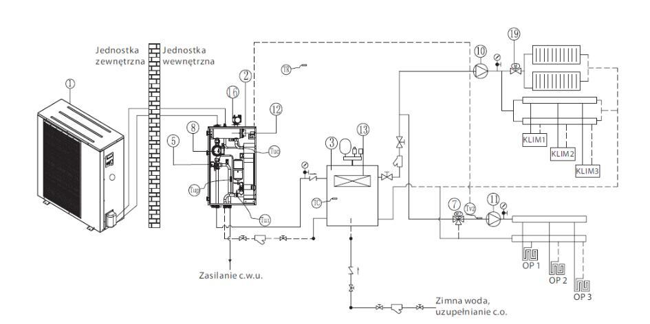 Rozwiązanie dla budynków z ogrzewaniem podłogowym, instalacją grzejnikową i klimakonwektorami